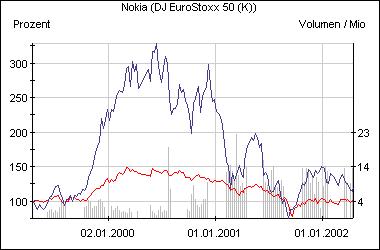 Die Nokia-Aktie im Vergleich zum Eurostoxx 50 (rot)