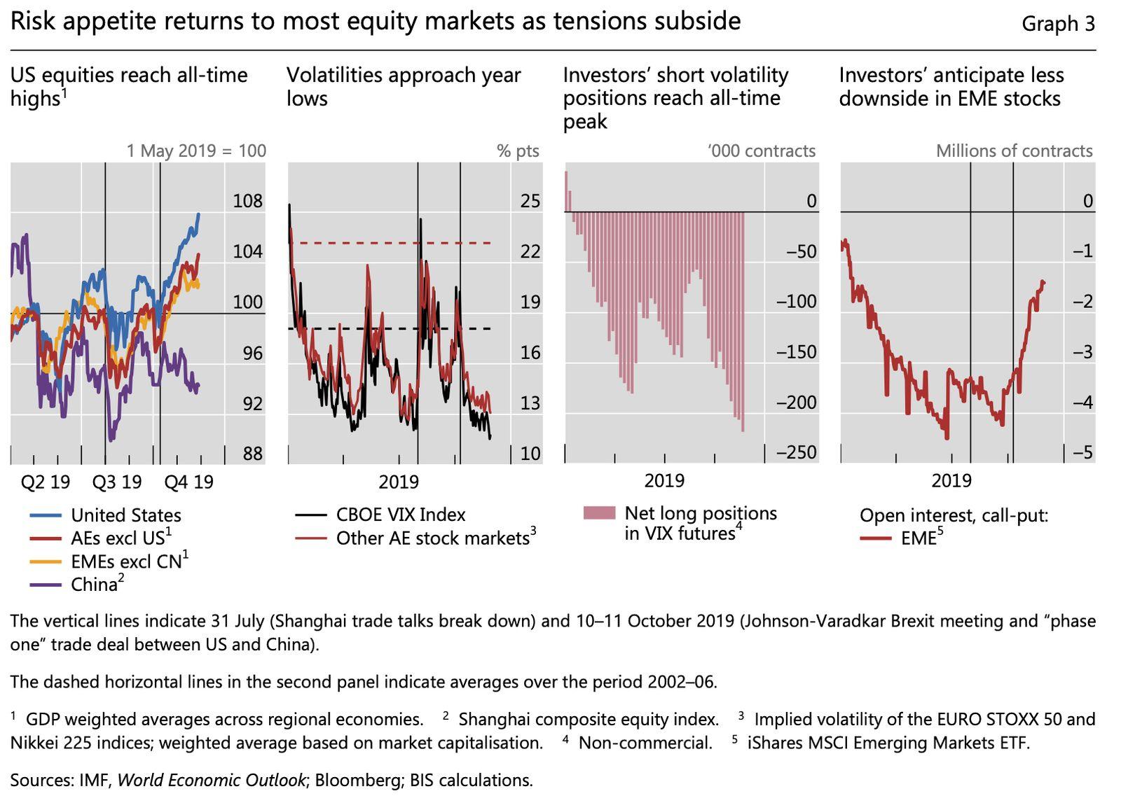 EINMALIGE VERWENDUNG BIZ Grafik equity markets