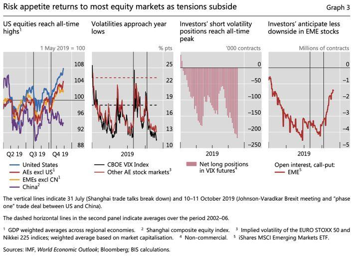 BIZ Grafik equity markets