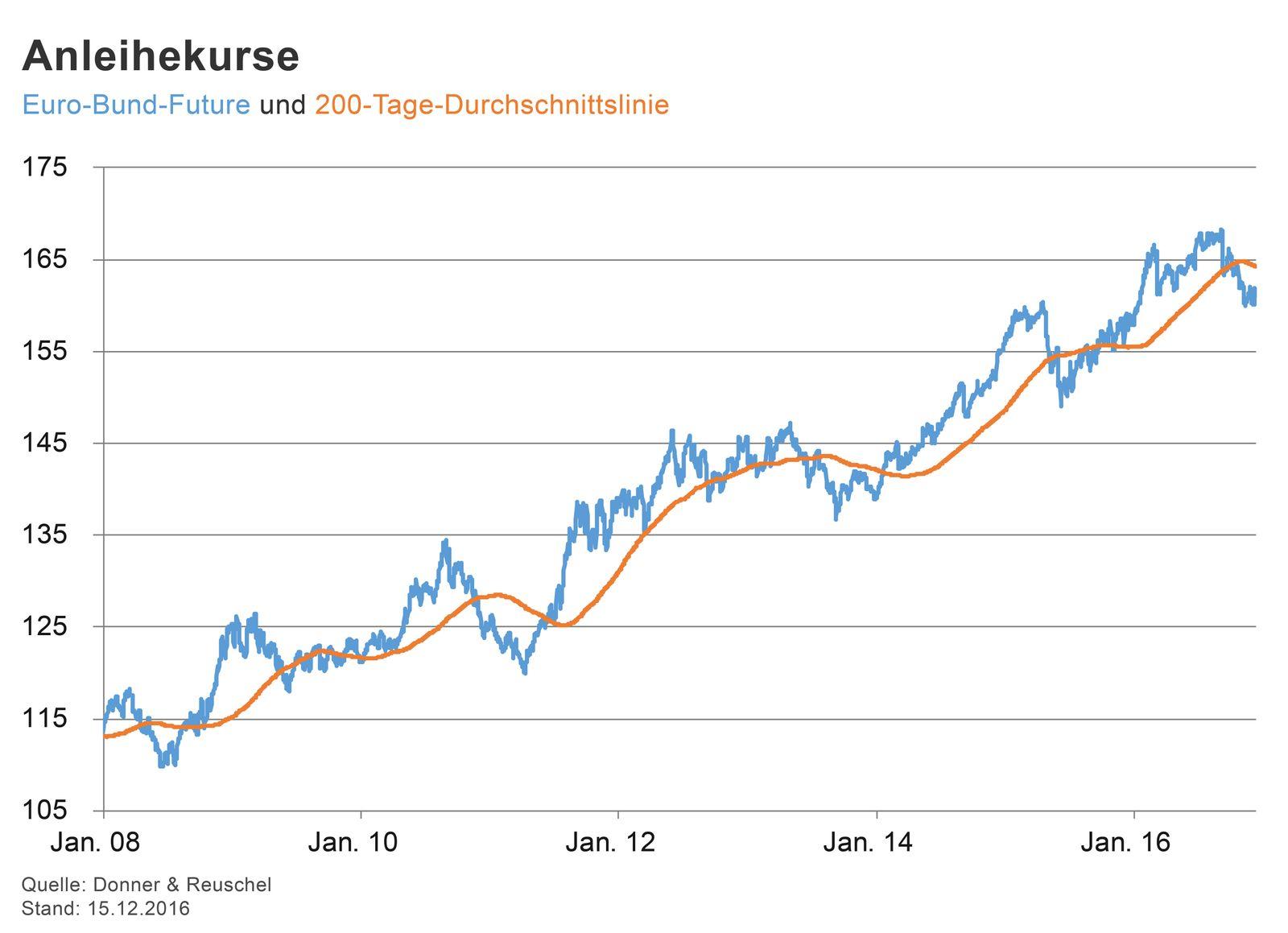 GRAFIK Börsenkurse der Woche / 2015 / KW 50 / Anleihezinsen