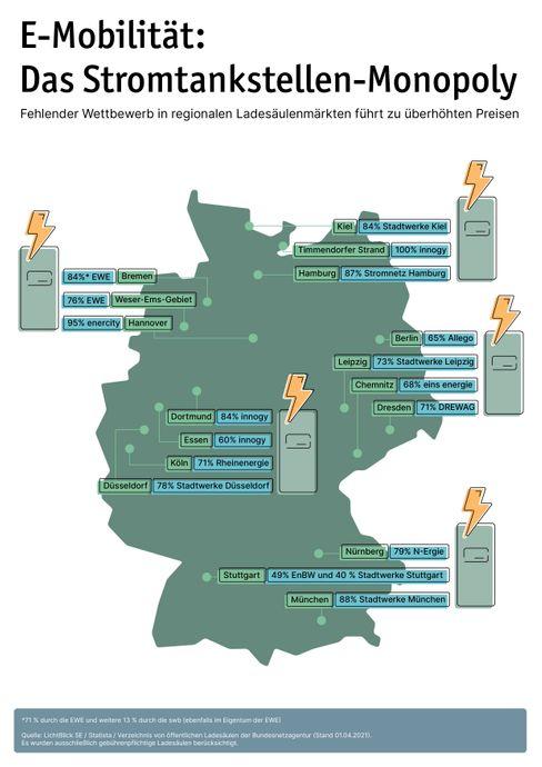 So viel Marktmacht haben die regionalen Stromanbieter.