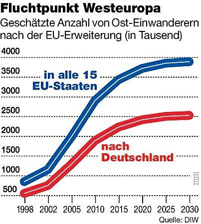 Fluchtpunkt Westeuropa: Geschätzte Anzahl von Ost-Einwanderern nach der EU-Erweiterung