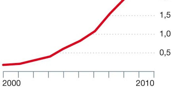 Chinas Staatsfonds: Superreiche Dreierbande