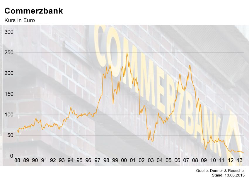 GRAFIK Börsenkurse der Woche / commerzbank