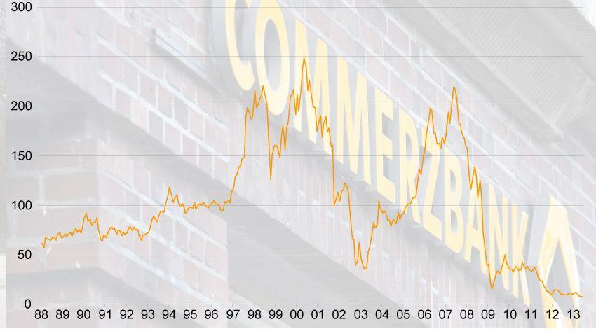 Auf und nieder: Die Talfahrt der Commerzbank-Aktie ist dramatisch