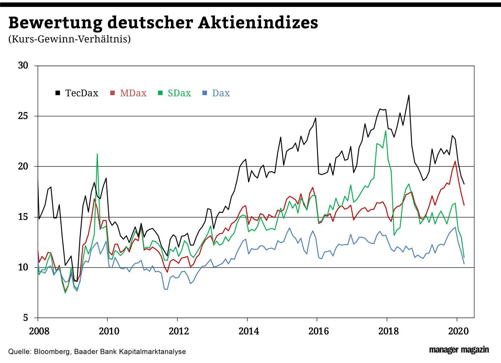 Chart der Woche | KW18 | Bewertung deutscher Aktienindizes