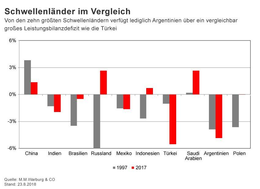 GRAFIK Börsenkurse der Woche / KW 35 / Leistungsbilanzsalden