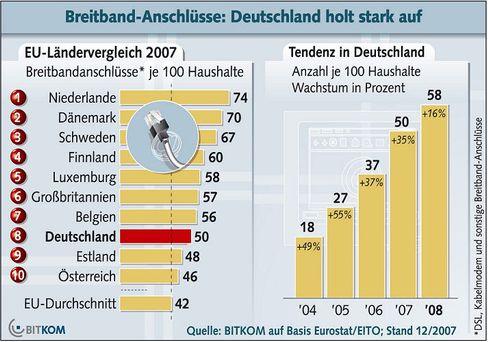 Knapp über Durchschnitt: Dem Jubeln der Regierung zum Trotz steht Deutschland im internationalen Vergleich nicht wirklich gut da