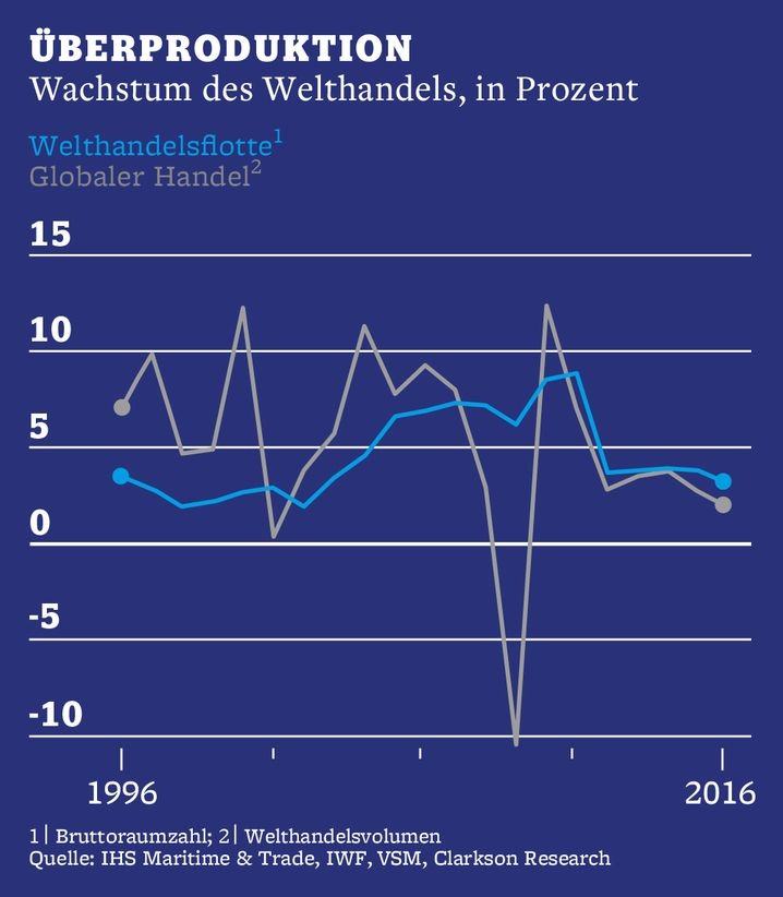 Überproduktion: Wachstum des Welthandels