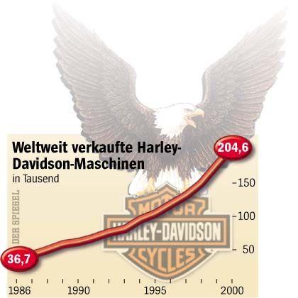 Grafik: Mit Vollgas steil nach oben