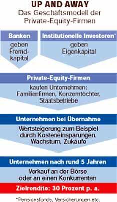 Up and away: Das Geschäftsmodell der Private-Equity-Firmen