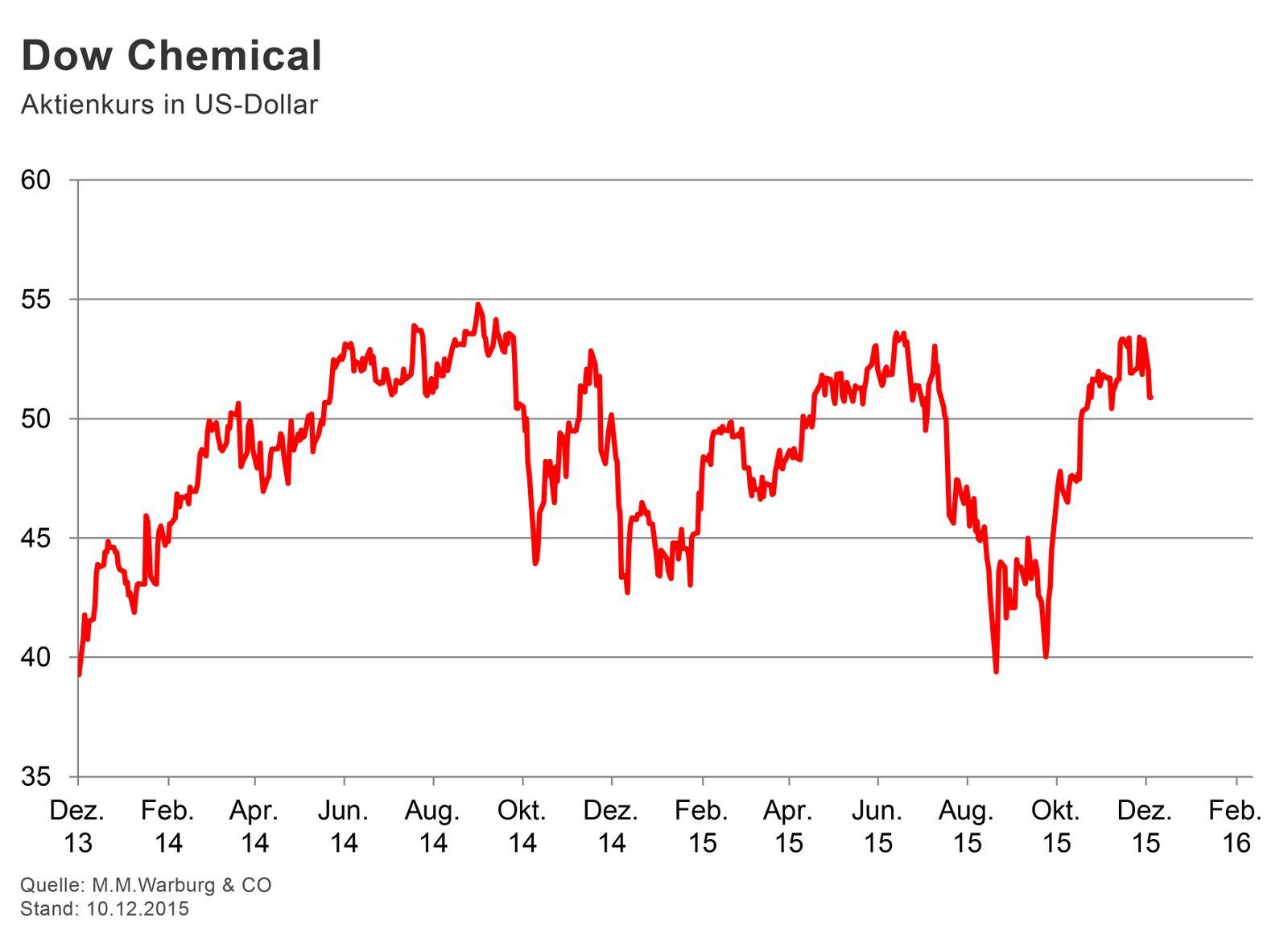 GRAFIK Börsenkurse der Woche / Dow