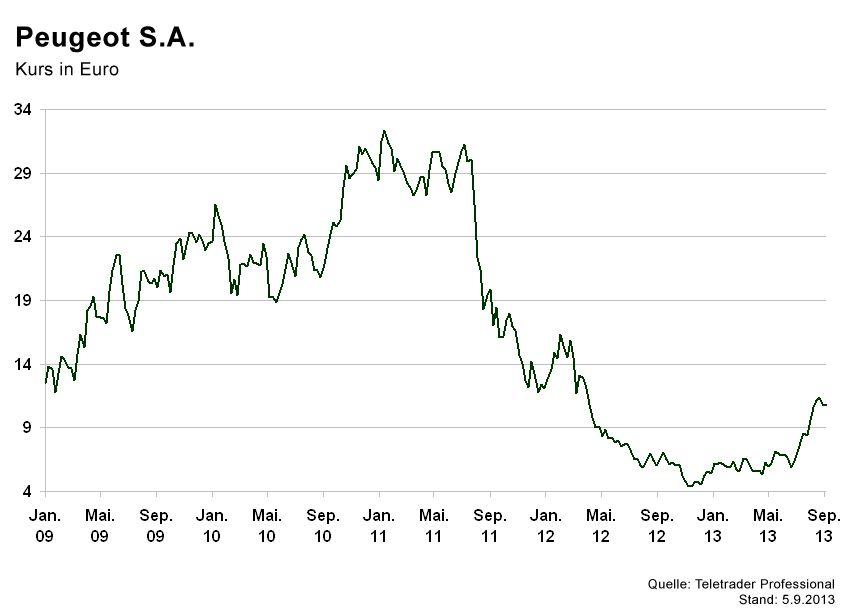 GRAFIK Börsenkurse der Woche / Peugeot