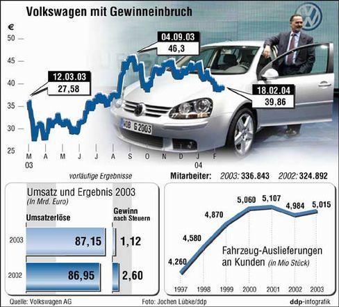 Gewinneinbruch bei Volkswagen: Gewinn nach Steuern ist auf 1,1 Milliarden Euro gesunken