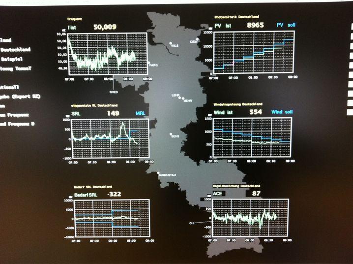 Monitore in der Tennet-Zentrale: Derzeit fällt die Einspeisung aus Solarstrom rapide ab. Sobald sie ab 10.30 Uhr wieder stark ansteigt, wird es für den Netzbetreiber kritisch. Er muss die starken Schwankungen ausgleichen - durch Leistung aus anderen Kraftwerken