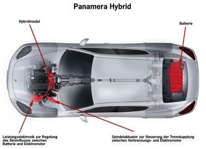 """Draufsicht: Porsche verheißt für den Panamera Hybrid eine flache Karosserie mit Proportionen, """"die ein ebenso dynamisches wie kompaktes Gesamtbild ergeben"""" sollen."""