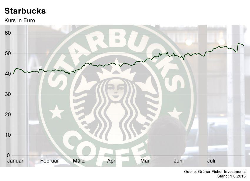 GRAFIK Börsenkurse der Woche / Starbucks
