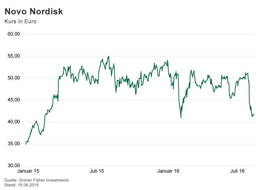 GRAFIK Börsenkurse der Woche / 2016 / KW 33 / Novo Nordisk