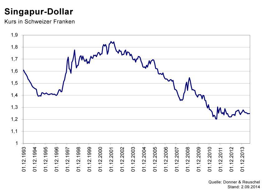 GRAFIK Börsenkurse der Woche / 2014 / KW 36 / Singapur-Dollar