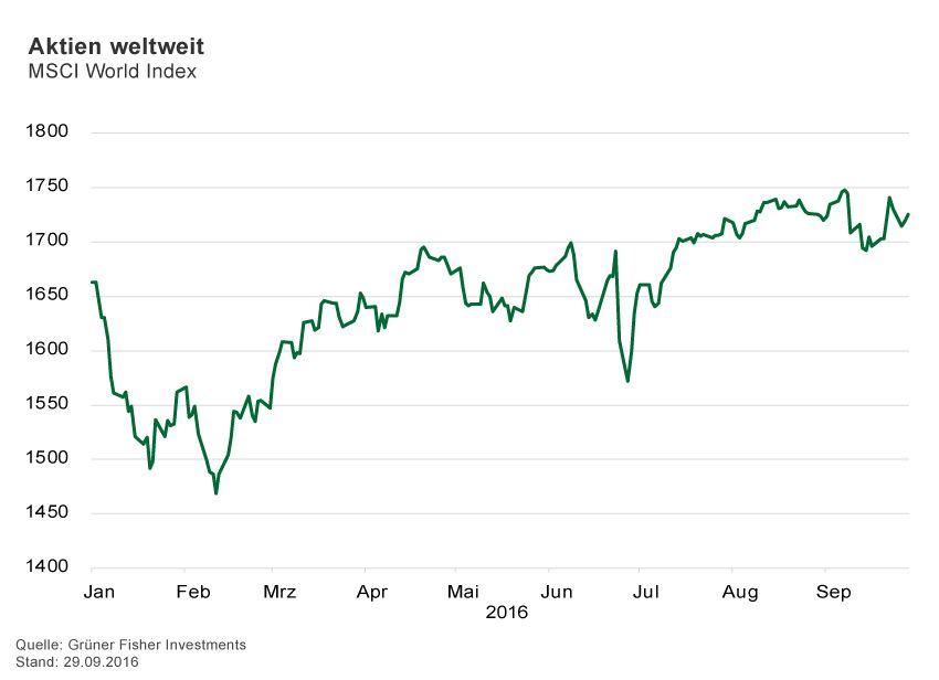 GRAFIK Börsenkurse der Woche / 2016 / KW 39 / Aktien weltweit