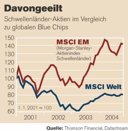 Davongeeilt: Schwellenländer-Aktien im Vergleich zu globalen Blue Chips