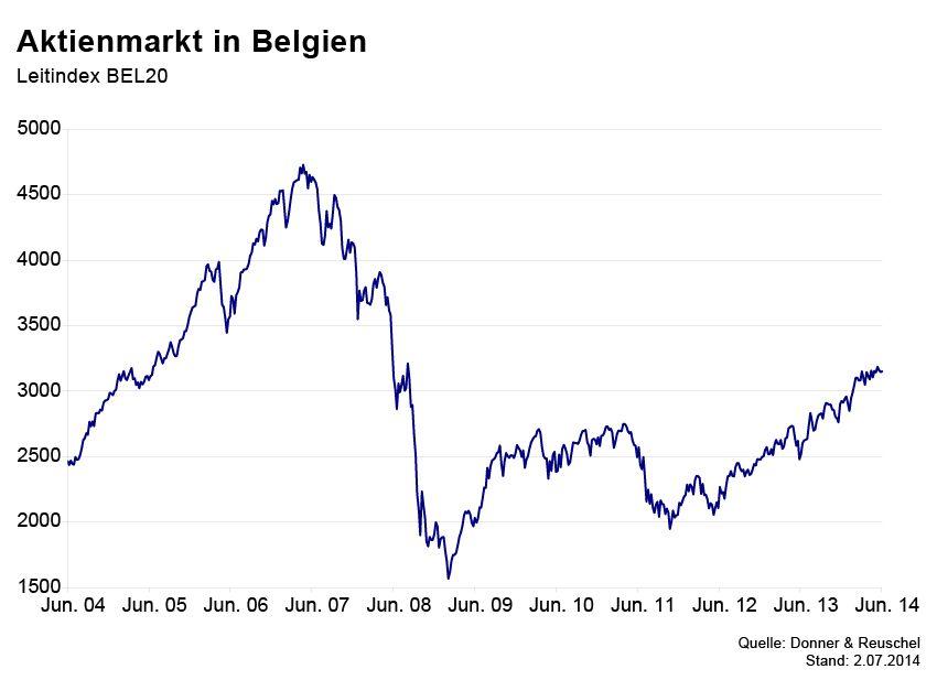 GRAFIK Börsenkurse der Woche / Belgien