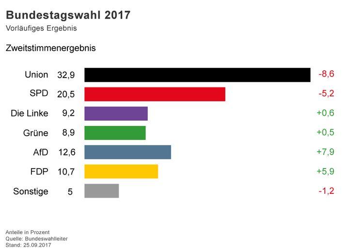 Bundestagswahl 2017 / Vorläufiges Endergebnis