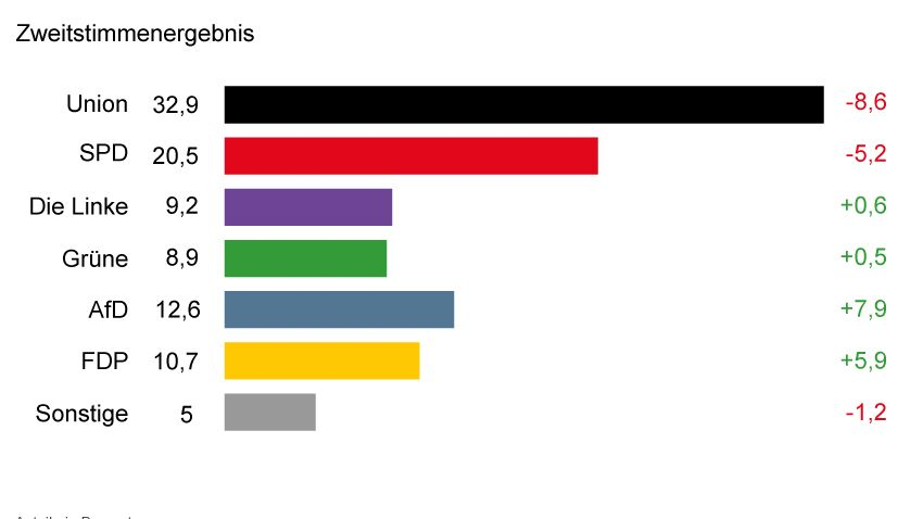 Bundestagswahl 2017: Vorläufiges Endergebnis