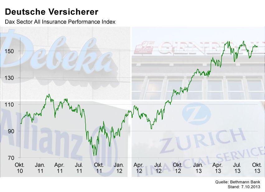 GRAFIK Börsenkurse der Woche / Versicherungen