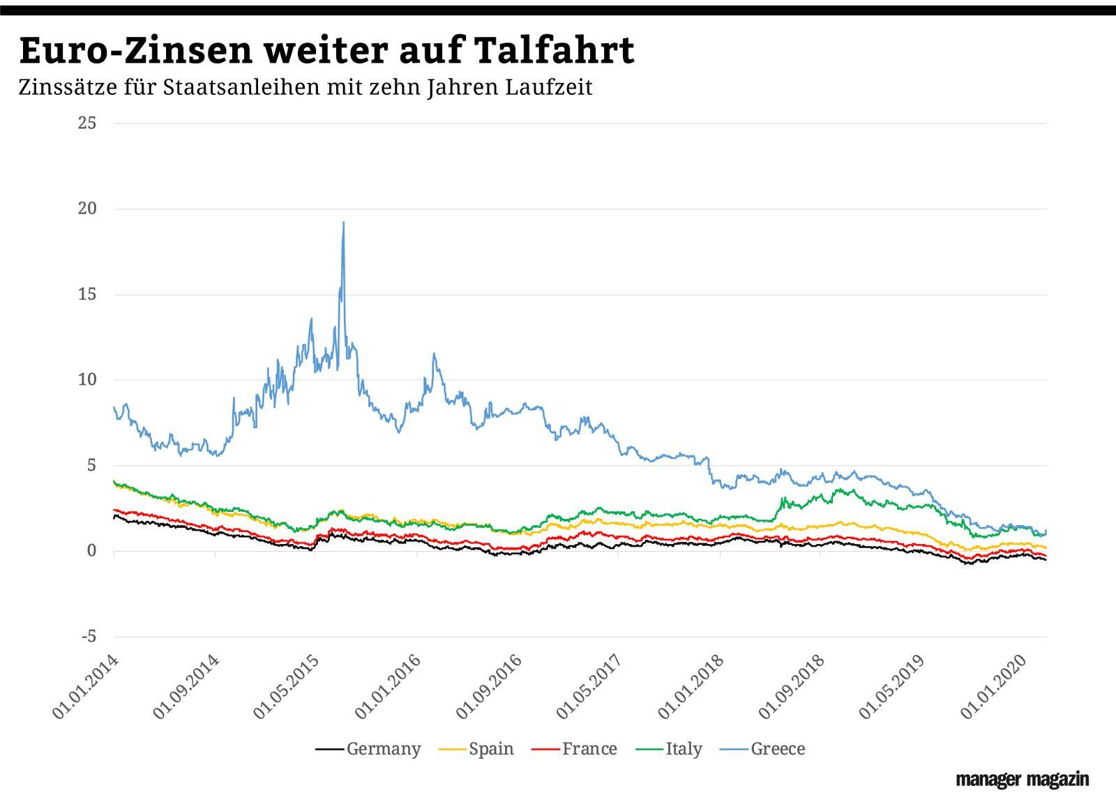 Grafik der Woche / KW 10 / Zinsen