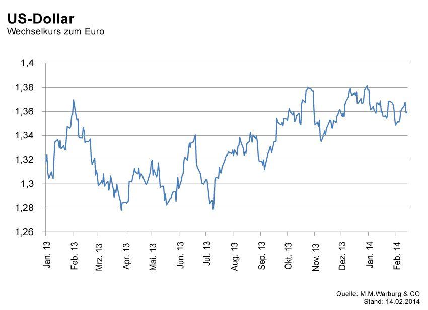 GRAFIK Börsenkurse der Woche / KW7 2014 / #7 US Dollar