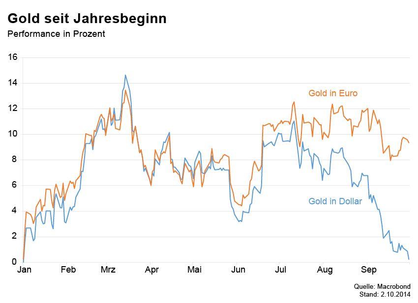Börsenkurse der Woche / Gold seit Jahresbeginn
