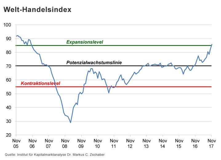 Der Welt-Handelsindex befindet sich jetzt im Expansionsbereich