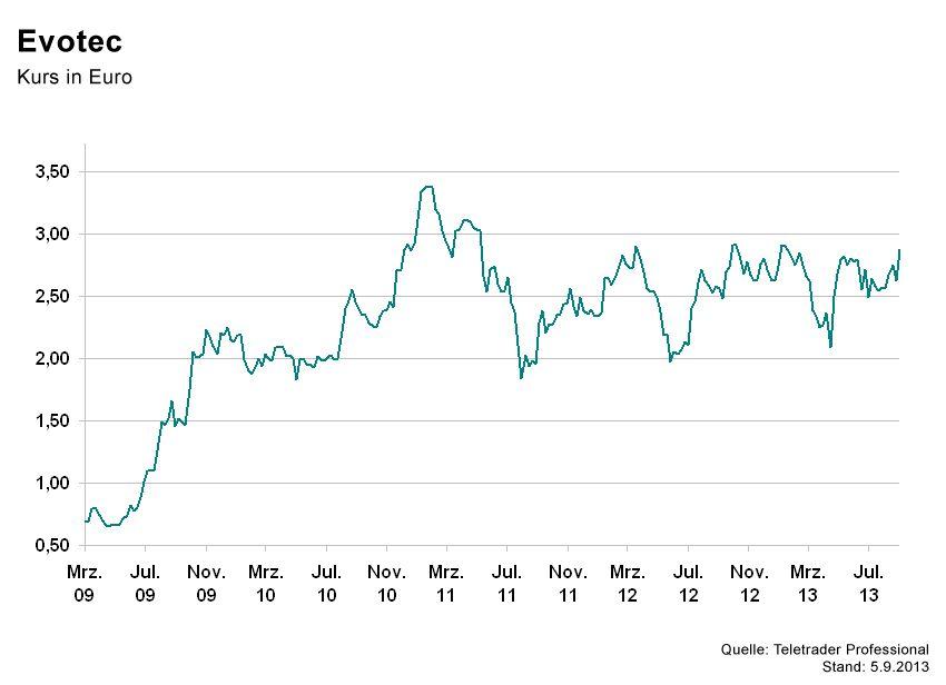 GRAFIK Börsenkurse der Woche / Evotec