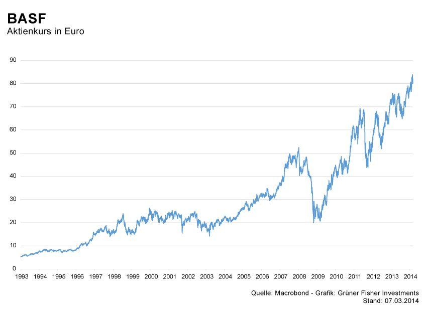 GRAFIK Börsenkurse der Woche / KW10 2014 / #5 BASF