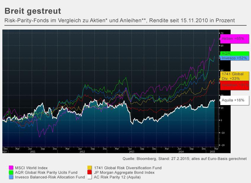 GRAFIK Risk Parity Fonds / Breit gestreut