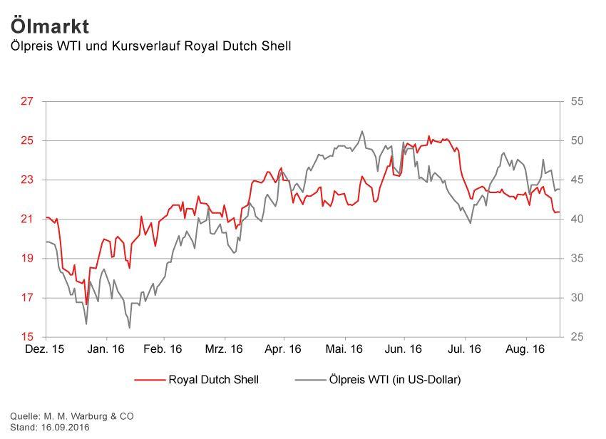 GRAFIK Börsenkurse der Woche / KW 37 / Ãlpreis