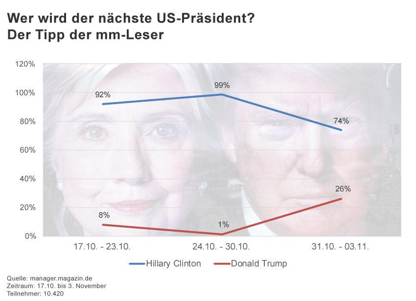 GRAFIK US-Wahl mm-Umfrage Ergebnis KW 42 - 44