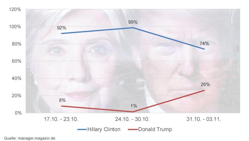 Klarer, aber inzwischen schrumpfender Vorsprung: Hillary Clinton.
