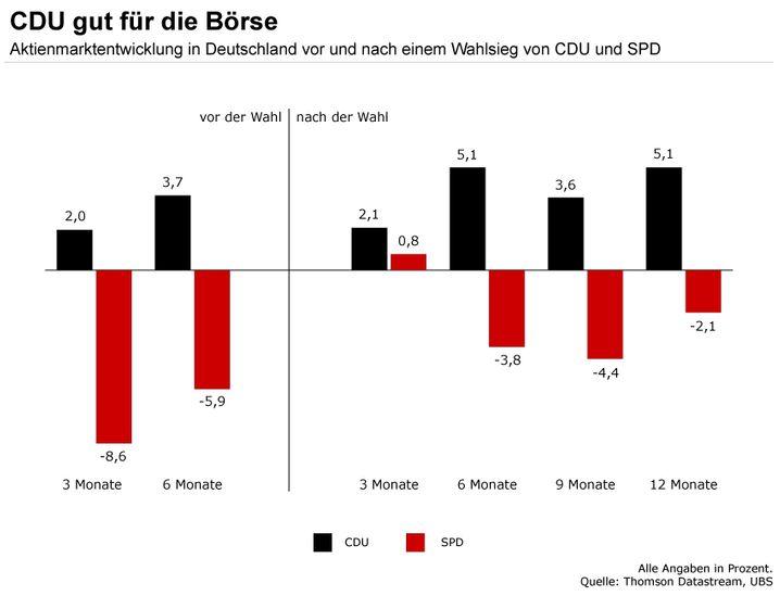 Rot verliert, schwarz gewinnt: Historisch signifikant ist laut UBS, dass sich der deutsche Aktienmarkt unter CDU-geführten Regierungen besser entwickelt hat