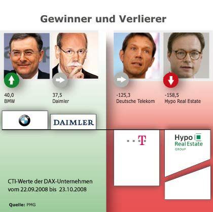 Vorsprung auf Zeit: Die Automanager Norbert Reithofer (BMW) und Dieter Zetsche (Daimler) stehen an der Spitze im Vertrauensranking CTI. Als die Daten erhoben wurden, war von einem Produktionsstopp in der Autoindustrie noch keine Rede. Der neue Hypo-Real-Estate-Chef Axel Wieandt tritt ein schweres Erbe an. Immer noch tief im Keller hält sich die Deutsche Telekom, obwohl die Finanzkrise die Spitzelaffäre aus den Schlagzeilen verdrängte.
