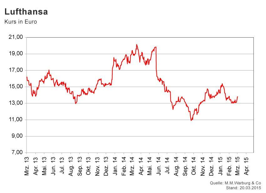 GRAFIK Börsenkurse der Woche / KW 12 / Lufthansa
