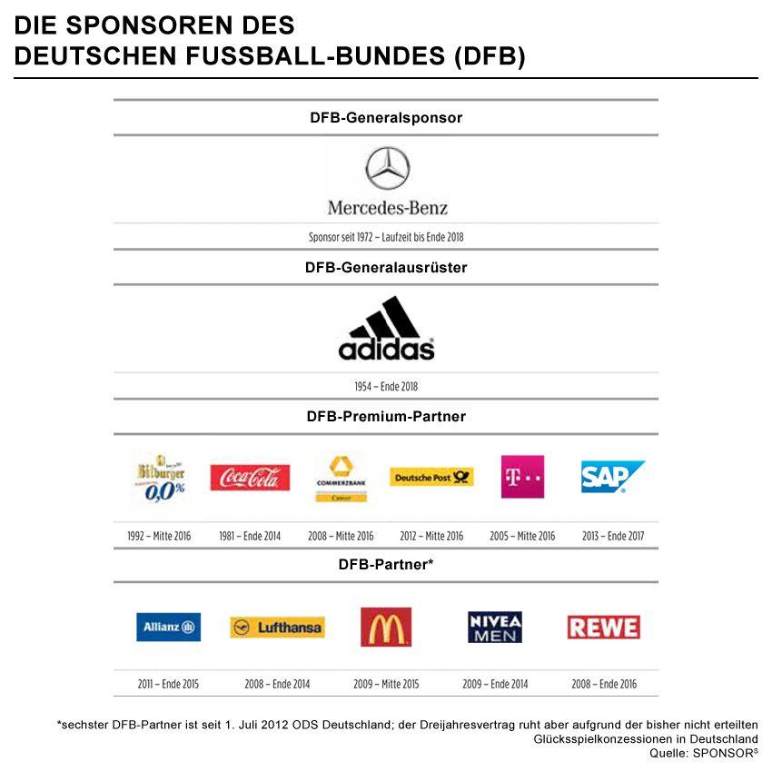 EINMALIGE VERWENDUNG GRAFIK Sponsoren DFB