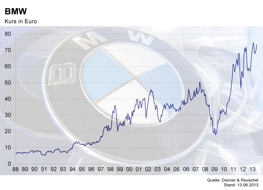 GRAFIK Börsenkurse der Woche / BMW