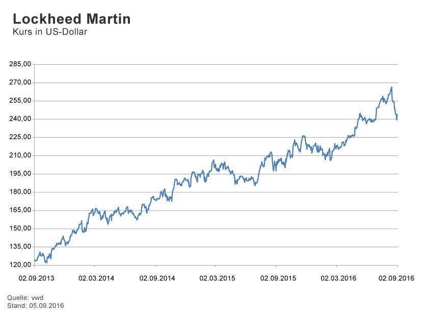 GRAFIK Börsenkurse der Woche / 2015 / KW 36 / Lockheed