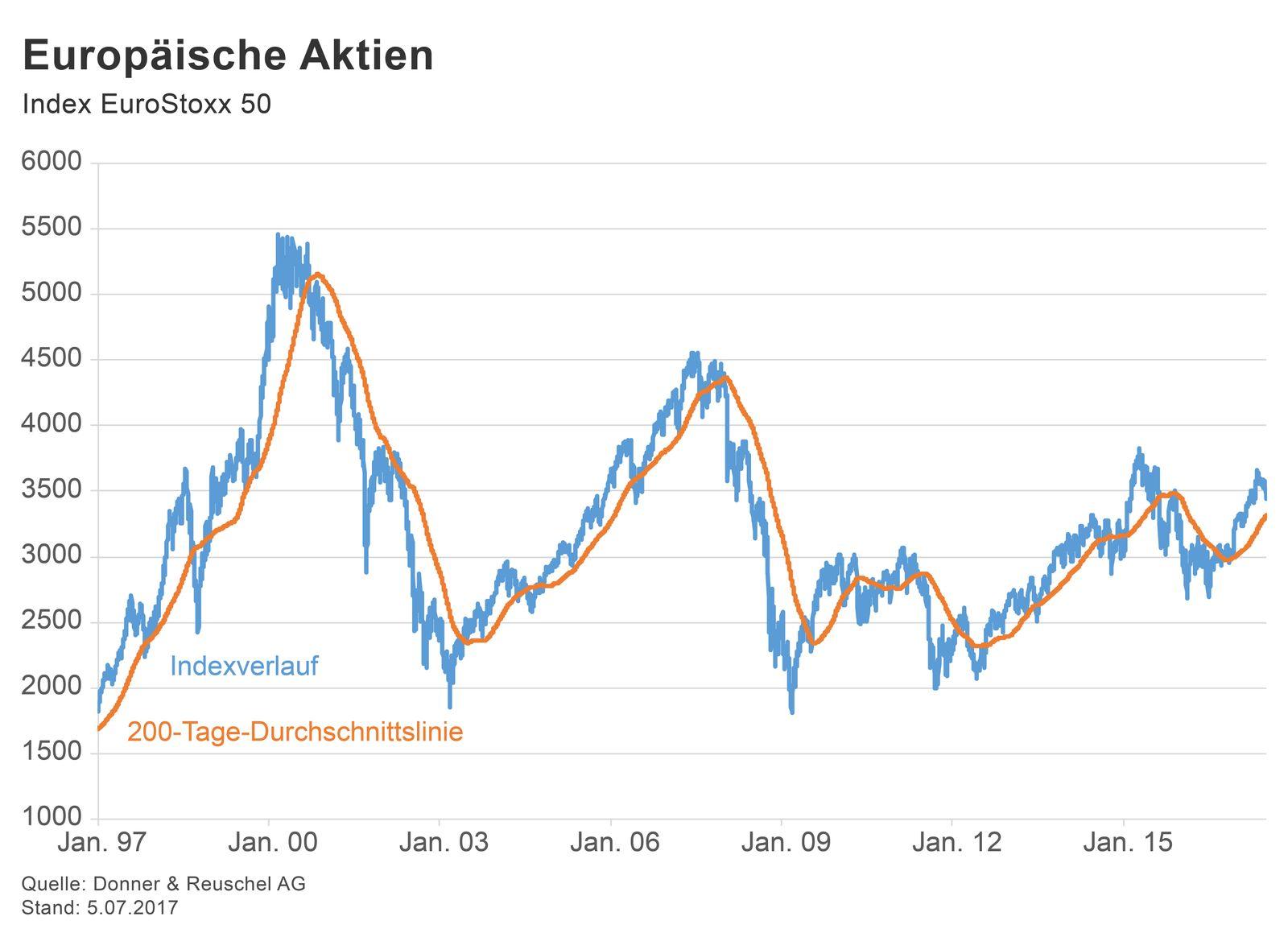 GRAFIK Börsenkurse der Woche