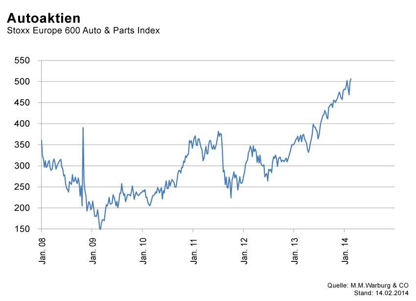 GRAFIK Börsenkurse der Woche / KW7 2014 / #2 Autoaktien