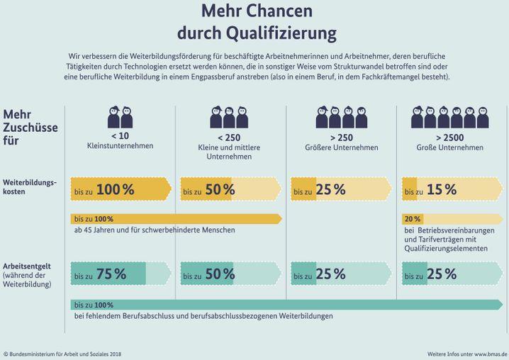 """Infografik: """"Mehr Chancen durch Qualifizierung"""""""