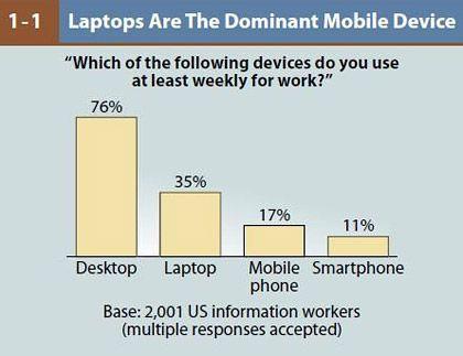Im modernen Büro rangieren Desktop-PCs noch immer weit vor den mobilen Geräten