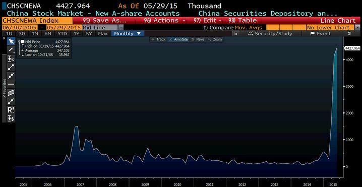 Run auf Aktien: Die Zahl der Anlegerdepots stieg in China zuletzt dramatisch an